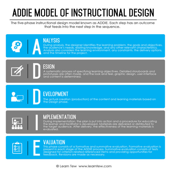 Instructional Design Learn Tew